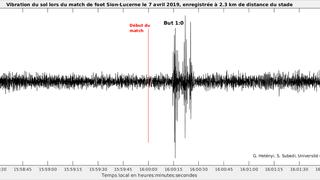 Installé à plus de 2 km de Tourbillon, un sismographe capte la joie des fans de Sion après le but de Lenjani