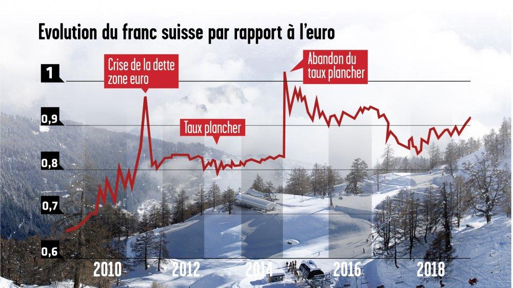 En 2009, un euro coûte 1 fr 50. Le franc grimpe une première fois lors de la crise de la dette dans la zone euro. La BNS réagit en imposant un taux plancher et abandonne cette mesure en 2015 faisant de nouveau monter la valeur du franc face à l'euro.
